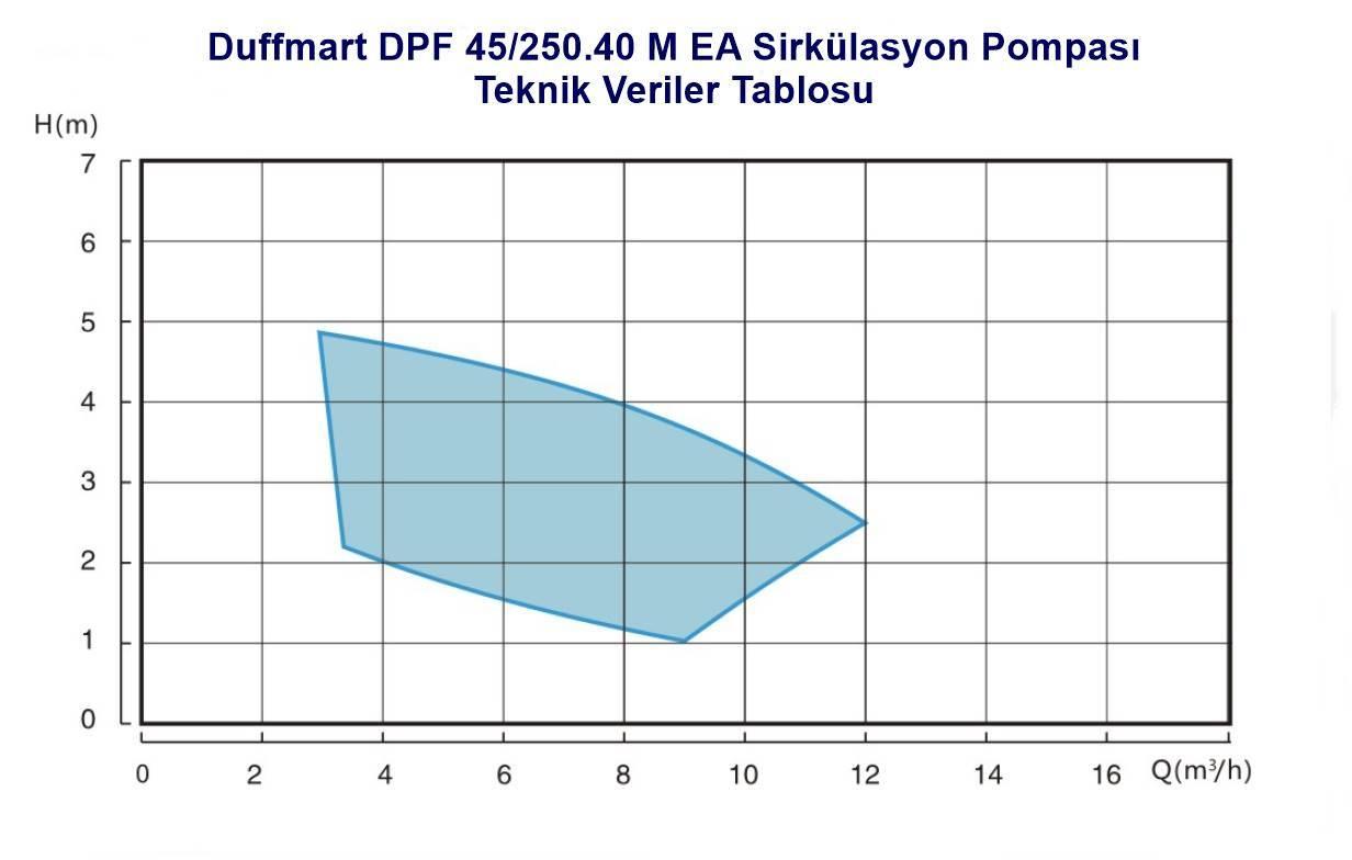 Duffmart DPF 45/250.40 M EA Sirkülasyon Pompası (FPD40-45F EA)