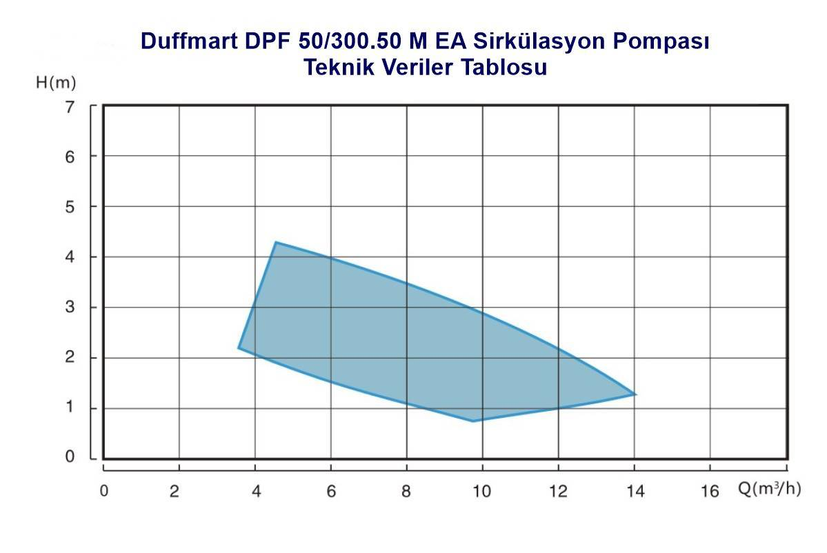 Duffmart DPF 50/300.50 M EA Sirkülasyon Pompası (FPD50-50F EA)